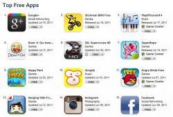 Google+,  iOS-приложение, популярность