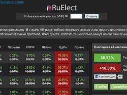 Россия, Госдума, выборы, фальсификация, ruelect.com,  закрытие